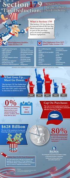 Section 179 tax deduction infographic developed by equipment leasing company Balboa Capital features an overview of Section 179 for small businesses.
