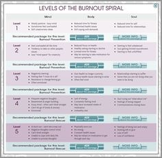stages of burnout. Accompanied by the symptoms of each stage Compassion Fatigue, Counseling Psychology, College Counseling, Therapy Tools, Therapy Ideas, Family Therapy, Therapy Activities, Group Activities, Coping Skills