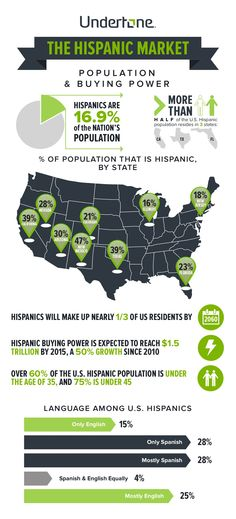 Hispanic Market Infographic by Undertone via slideshare
