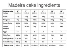 Madeira cake recipe for different size cake tins ingredients chart