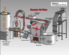 Kávovary • Příslušenství pro přípravu kávy • Pražírny kávy