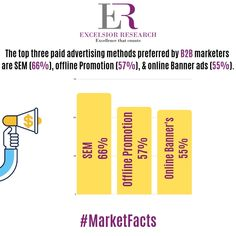 """B2B marketers prefers  #searchenginemarketing,   #offlinepromotion & #websitebanners for paid advertising ""  #marketfacts #excelsiorresearch #sem #b2b #b2bmarketing #b2bmarketers #paidadvertising"
