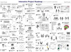 An Anglo-German Project Roadmap in 1990s clipart vernacular. But I love the amount of ideas compressed into one small graphic. one thin... can anyone spot #2? I'm thinking 'stakeholder analysis'.