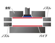 製品の形状に彫った上下分割型にパイプをセット