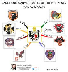 The student body of the Philippine Military Academy is officially called the Cadet Corps Armed Forces of the Philippines (CCAFP).  Here is a mind map showing the Company Seals of the eight (8) Companies of the CCAFP.  Visit the official website of the Philippine Military Academy at www.pma.ph Mind Maps, Military Academy, Armed Forces, Seals, Philippines, Army, Student, Website, Special Forces