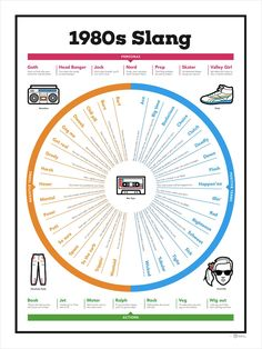 Charley Chartwell has released a rad poster featuring popular slang terms from the 1980s. An example sentence is listed for each term, and each is categorized as a positive word, negative word, a p...