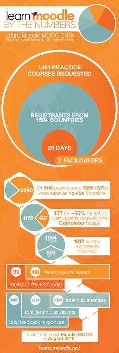 Learn #Moodle: By the Numbers #LMS #eLearning #MOOC #education #learning