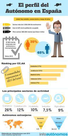 El perfil del autónomo en España #infografia
