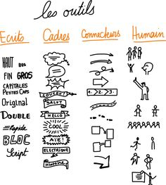 Pôle Numérique - C'est quoi un sketchnote ? Visual Thinking, Design Thinking, Visual Note Taking, Note Taking Tips, Bullet Journal Notes, Book Journal, Bullet Journal Professionnel, Design Mind Map, Creative Mind Map