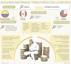 Chile y Colombia aumentan los impuestos, mientras Perú los baja