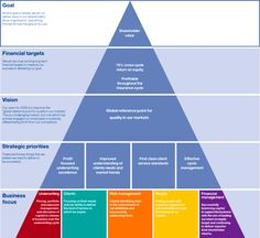 An awesome strategic planning pyramid that includes goals & vision that anyone in account management will find helpful. An awesome strategic planning pyramid that includes goals & vision that anyone in account management will find helpful. Business Analyst, Business Marketing, Business Innovation, Change Management, Business Management, Business Planning, Innovation Management, Design Thinking, Thinking Out