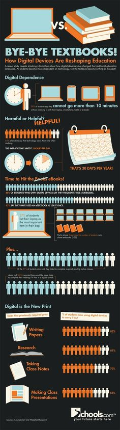 Educational infographic : The Move to Digital Learning