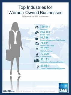 Top Industries for women-owned businesses. Risk Management, Insight, Communication, Finance, Industrial, Business, Top, Women, Industrial Music