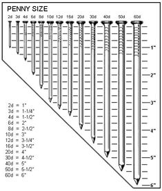 Chart for nails/screws, penny sizes compared to U. Woodworking Techniques, Woodworking Projects, Detail Architecture, Wood Nails, Info Board, Nails And Screws, Screws And Bolts, Tools Hardware, Garage Tools