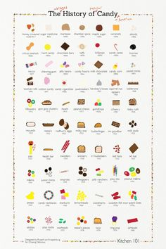 The History of Candy at Chasing Delicious. Infographic by @Russell Sese van Kraayenburg. Visit chasing delicious.com for more fun candy and halloween facts!
