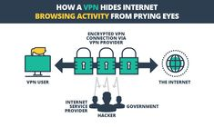There are multiple reasons why secure VPNs are important in our daily lives. VPNs offer a lot to web surfers. Connection, Surfers, Surf Girls, Surfs