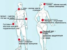 list of...    Список болезней, вызванных негативными эмоциями