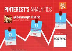 This Pinterest weekly report for emmajhilliard was generated by #Snapchum. Snapchum helps you find recent Pinterest followers, unfollowers and schedule Pins. Find out who doesnot follow you back and unfollow them.
