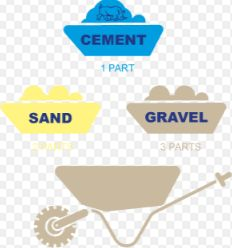 Proportioning of Concrete Mix - Methods of Concrete Proportioning Concrete Mix Design, Architectural Engineering, Sand And Gravel, Civil Engineering, Student, Blog, Blogging, Engineering, Building