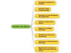 LA PLANIFICATION التخطيط التربوي الحديث - PAR VOUS ET POUR VOUS CHERS COLLEGUES