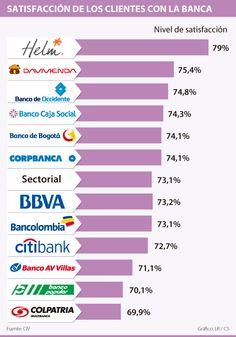 Helm Bank, Davivienda y Occidente son los bancos con los clientes más satisfechos