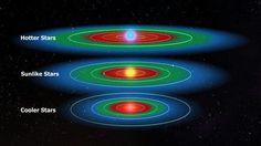 The posible living range depending on the stars