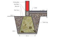 Pondasi Rumah 2 Lantai bisa menggunakan Pondasi cakar ayam, Pondasi menerus atau pondasi batu kali., foot plat beton bertulang