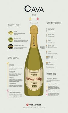 Cava fyi from Wine Folly