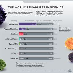Visualized: the Worlds Deadliest Pandemics by Population Impact - Can I share this graphic? Yes. Visualizations are free to share and post in their original form across the webeven for publishers. Please link back to this page and attribute Visual Capitalist. When do I need a license? Licenses are required for some commercial uses translations or layout modifications. You can even whitelabel our visualizations. Explore your options. Interested in this piece? Click here to license this… Political Discussion, Black Death, Modern Times, For Facebook, Former President, Civilization, At Least, Politics, History