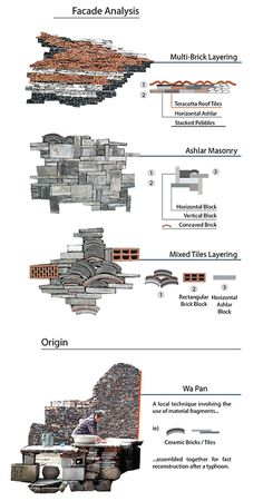 (Khim) Khim Pisessith - The facade analysis of Ningbo Historic Museum, categorizing via different types of materials layering