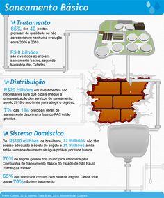 Conheça os indicadores de saneamento básico no Brasil