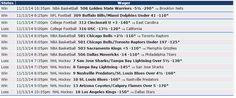 Si quieres saber cómo nos fue el 13/11 con Zcode mira estas apuestas, realizadas con las predicciones del sistema. Ingresa y comienza a ganar www.newsystem.me/... #Pronosticosdeportivos #prediccionesdeportivas #deportes #apuestas #loteria #Sportbooks #gambling #College #NHL #Soccer #NFL #Europe #Futbol #NAACF #NBA #apuestas #futbol #tipster #tips #free #Sports #deportivas #tenis #picks #betting #pronosticos #dinero #ganar #bets #football #premium #best #baloncesto #cuenta #apuestasdeportivas