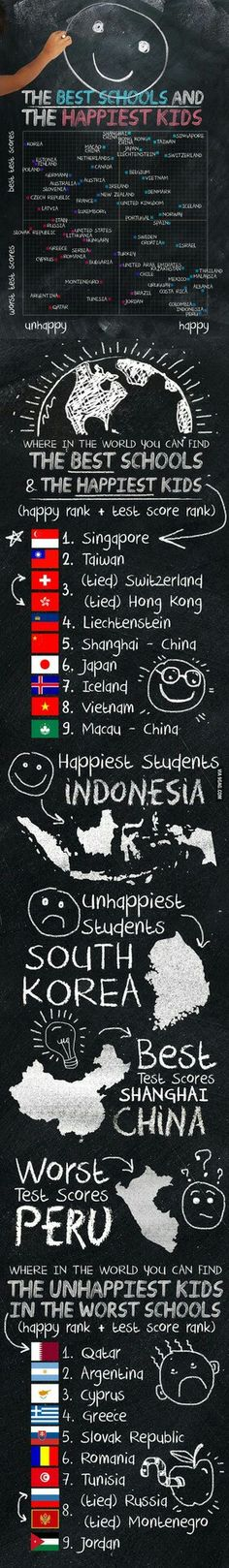 The Best School and The Happiest Kid. Look at Indonesia's position! XD