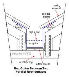 Roof Valley Construction Drawings Box gutter