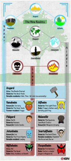 Infographic: Thor: The Dark World's Nine Realms of Asgard (Nifty guide to the Marvel version. Vikings, Loki Thor, Loki Laufeyson, The Dark World, Norse Mythology, Geek Out, Marvel Dc Comics, Marvel Cinematic Universe, The Darkest
