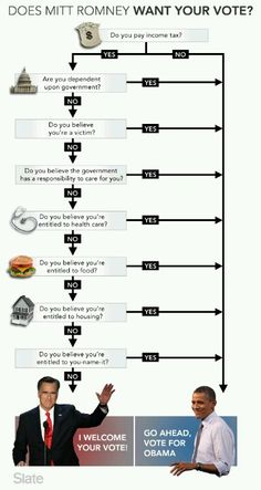 Choice 2012 Flowchart