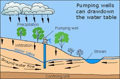 The Water Cycle: Groundwater storage, from from the USGS Water Science School. Our water cycle diagram is available in 60 languages. Environmental Degradation, Environmental Science, Jena, Carbon Cycle, Water Issues, Water Scarcity, Physical Geography, Colorado State University, Science Education