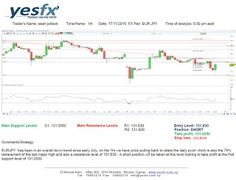 YESFX Global: Technical Analysis EUR/JPY