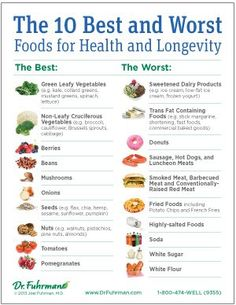 """Dr. Fuhrman's list of the 10 Best and Worst Foods -- what to avoid and what to eat on the nutritarian diet!  Fried foods are my biggest junk food temptation--you can read up on how I deal with """"cheats"""" on the Eat to Live plan here: http://hellonutritarian.com/how-to-cheat-on-your-diet/ xo, Kristen #drfuhrman #eattolive #nutritarian"""