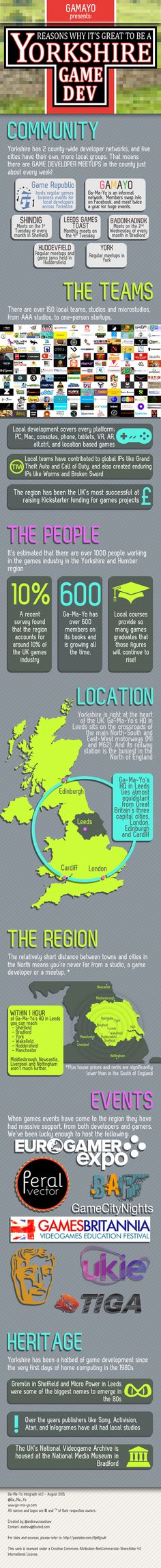 Yorkshire is a Hotbed for Game Developers Infographic #Games #VideoGames #Gamedev #Gaming #Gamayo #Yorkshire