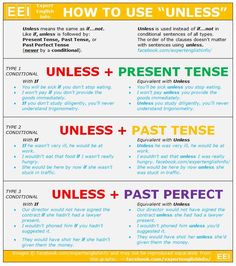 "Vocabulary - How to use ""Unless"""