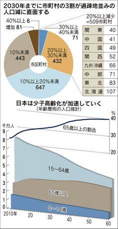 日本経済新聞 今後15年で現役世代は1千万人近く減り、国民の3人に1人が引退世代になる時代が到来する