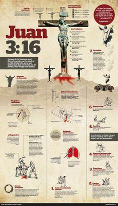 La muerte de Jesucristo y la crucifixión (ver infografías)   Revista La Fuente