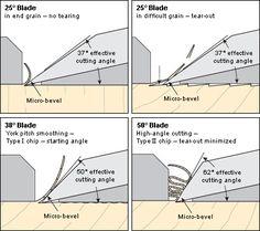 Veritas Tools - Bench Planes - Low-Angle Jack Plane