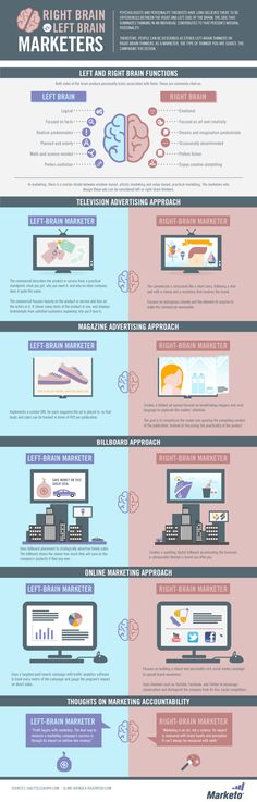 The Right Brain vs. Left Brain of Marketers [Infographic] I really like this as thinks shows the different approaches.. like many things you need a mix.. but more of the right brain these days!