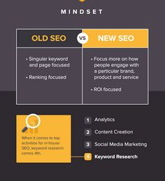 What #SEO Used to Be Versus What SEO Is Now