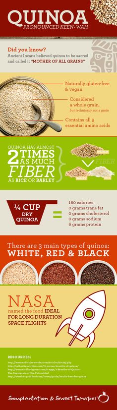 Facts about quinoa.