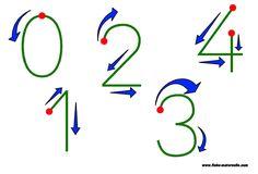 Graphisme sens d'écriture : écrire les chiffres en maternelle et cp