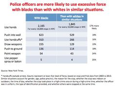 Police officers are more likely to use excessive force with blacks than with whites in similar situations, 2003 to 2013 Source: New York Times Killed By Police, Criminal Justice System, Police Officer, Perception, Sentences, Crime, Law, York, Frases