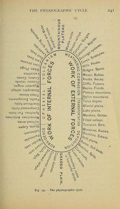 イチジク。 物理geography_ 1901年に134地形サイクル_Lessons
